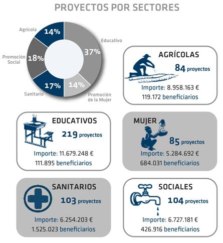 Proyectos Sectores Manos Unidas 2015
