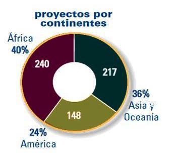 Reparto de los proyectos de Manos Unidas en 2011