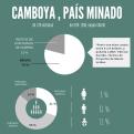Infografía situación minas en Camboya. Foto: Manos Unidas-Carla Vila