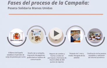 Vídeo resumen de la campaña de la peseta solidaria de la delegación de Pamplona